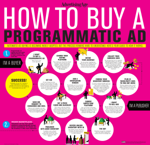 Схема покупки Программатик рекламы